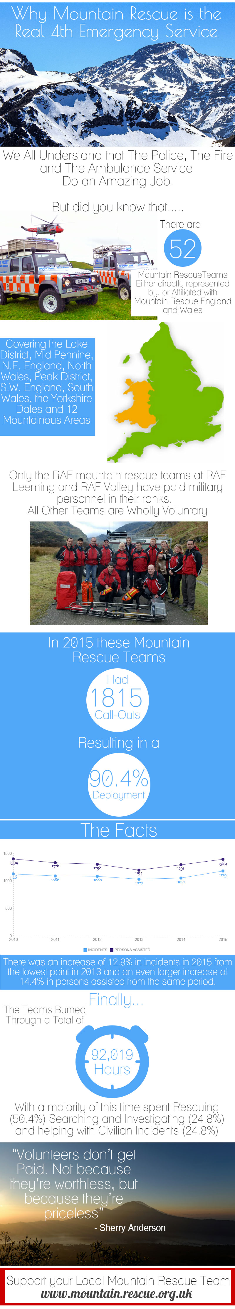 Mountain rescue infographic
